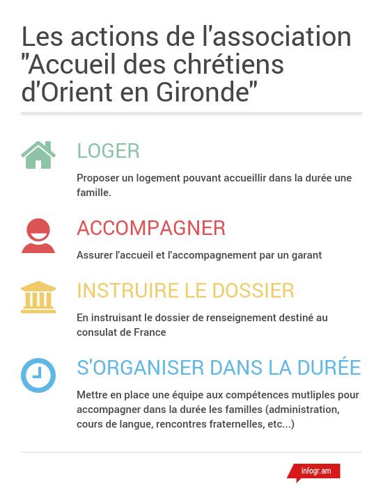 Accueil des chrétiens d'Orient en Gironde - Les missions de l'association - Infogram