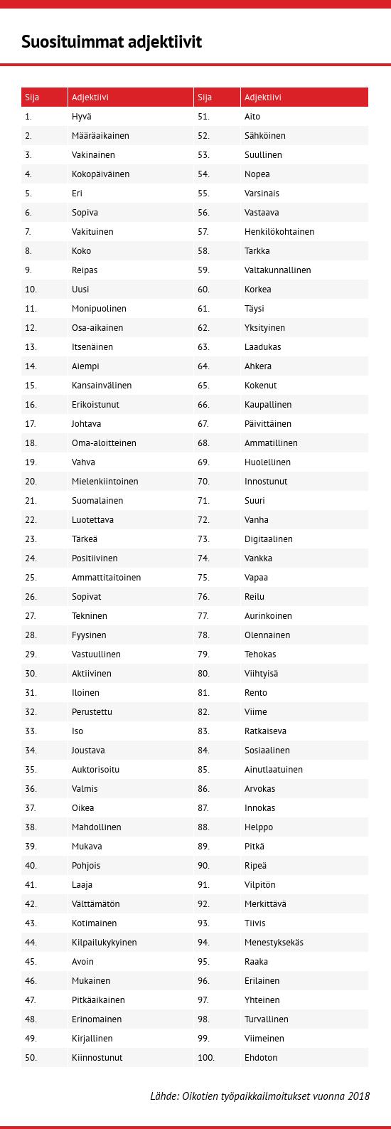suomen yleisimmät sanat