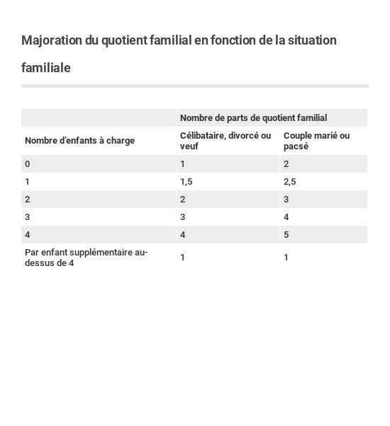 Quotient Familial Calcul Et Plafond Capital Fr