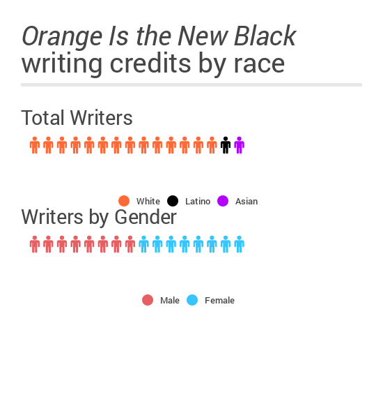 Are there any...TALENTED WRITERS?