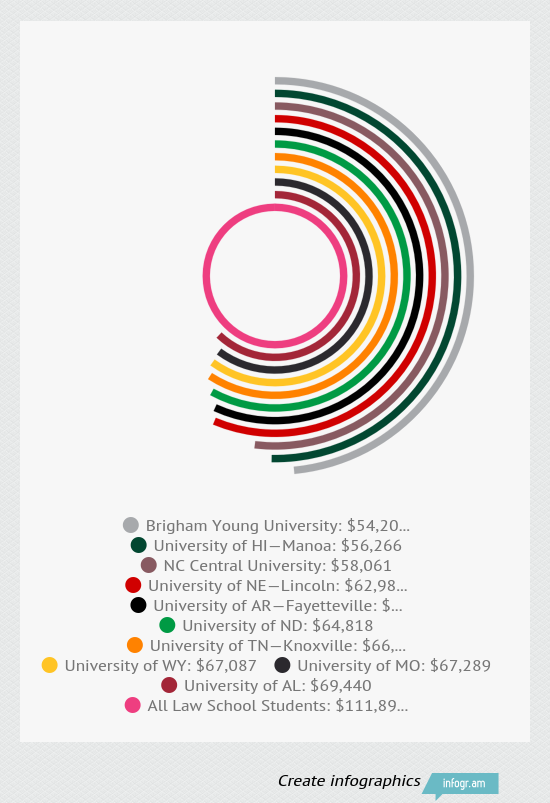 Law School Debt Infographic