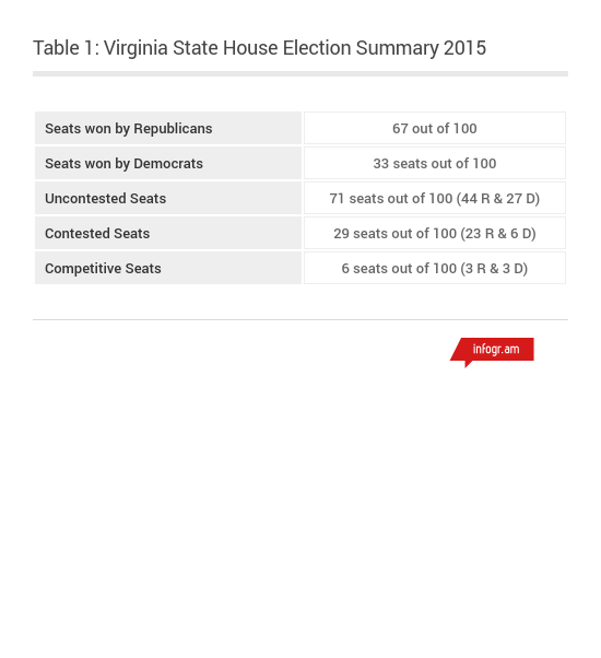 VAStateHouseElections2015.1 - Infogram