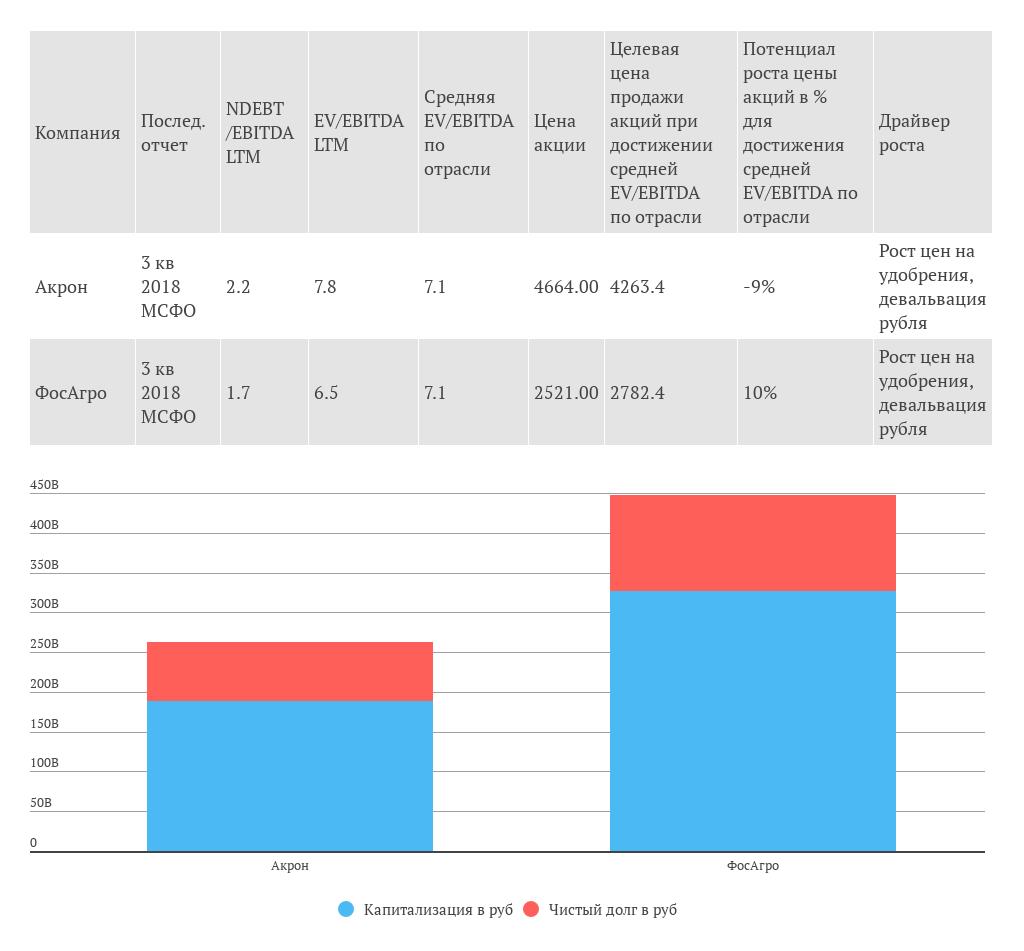 Обзор компаний-производителей удобрений (февраль 2018)