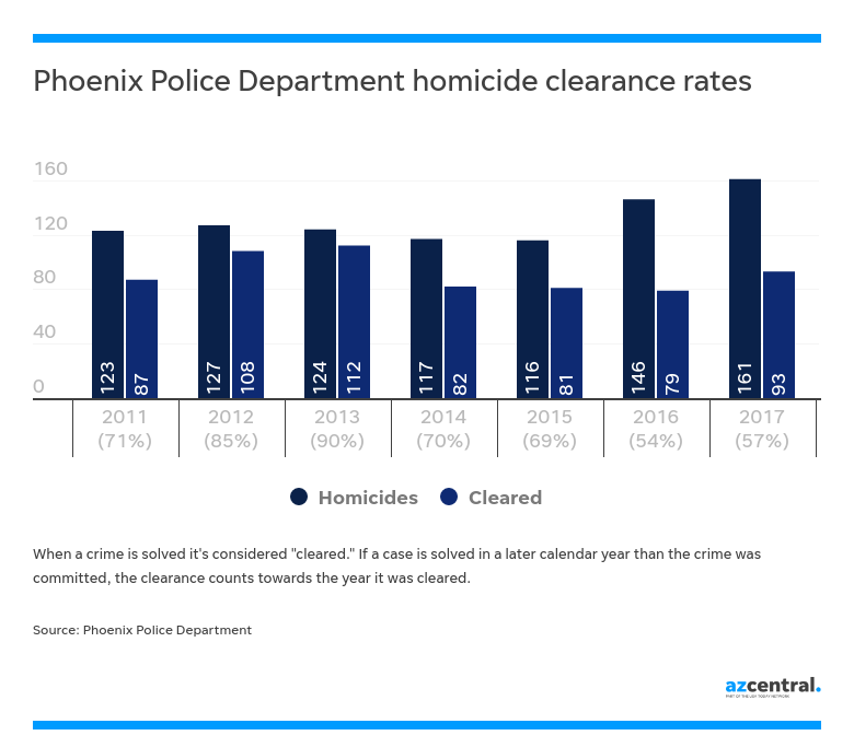 as murder rate rises in phoenix number of unsolved cases grows too