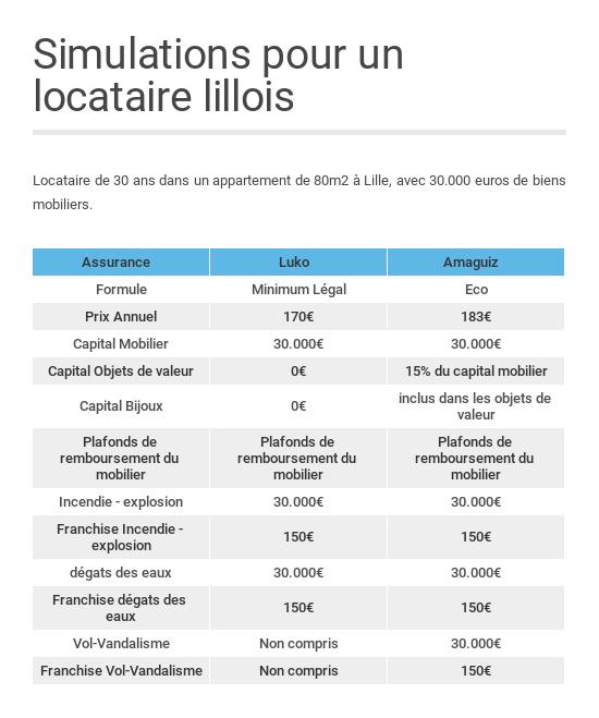 Assurance Habitation Comment Bien La Choisir Capital Fr