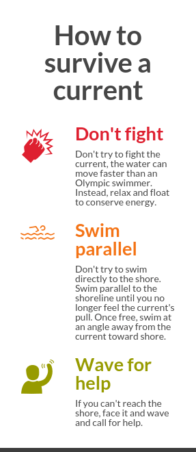 How to survive a rip current - Infogram