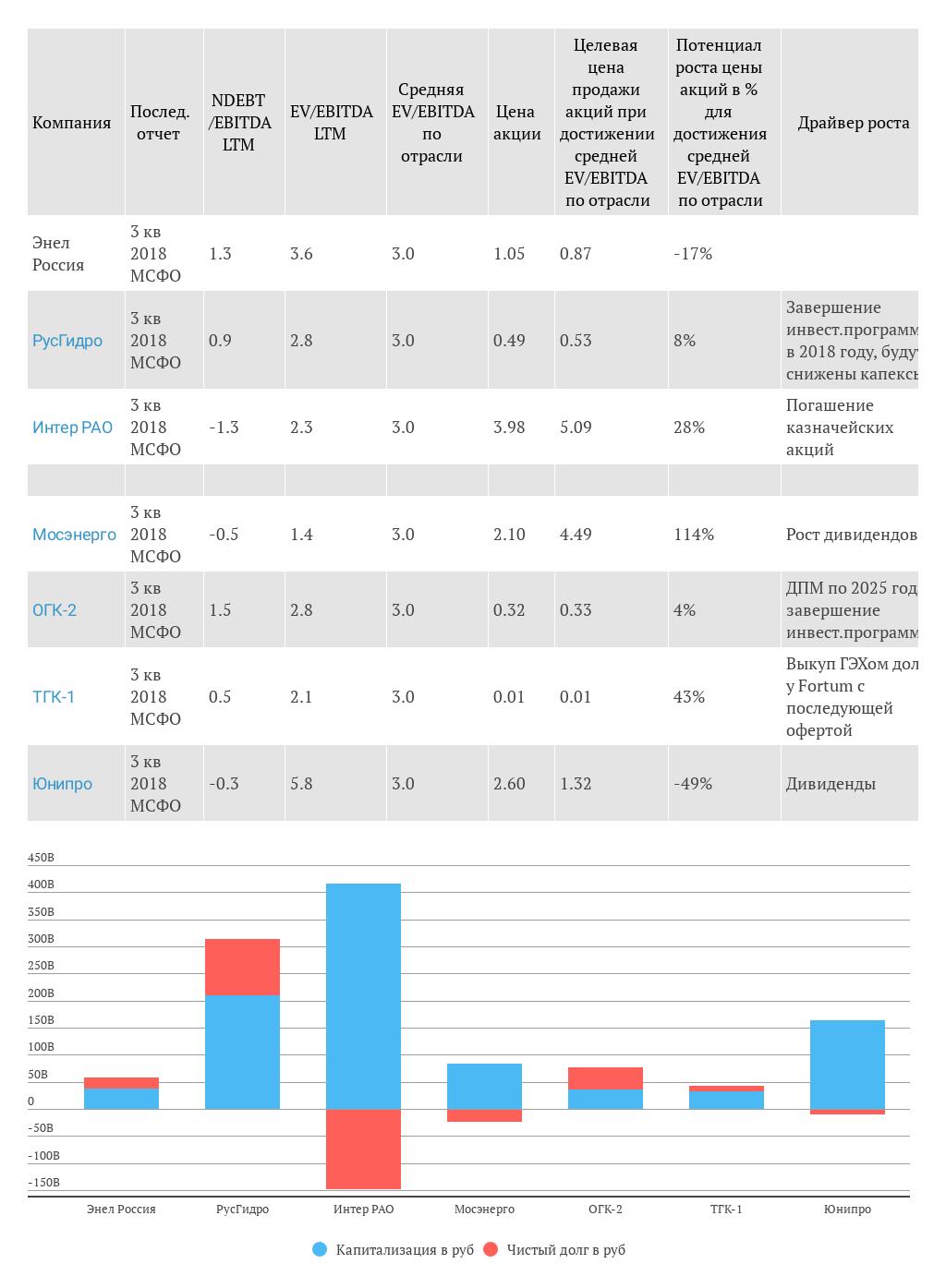 Обзор генерирующих компаний (январь 2018)