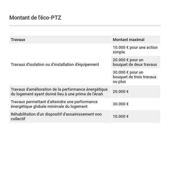 Eco Ptz Conditions Et Montant Capital Fr