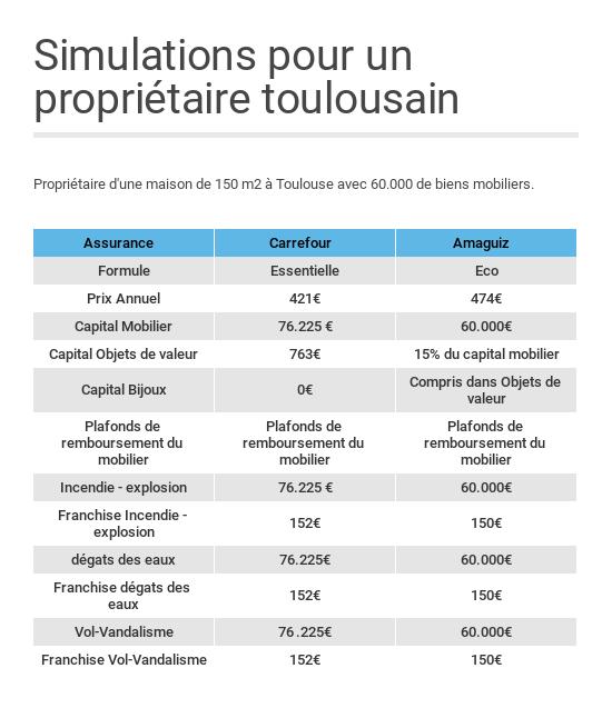 Assurance habitation : comment bien la choisir - Capital.fr
