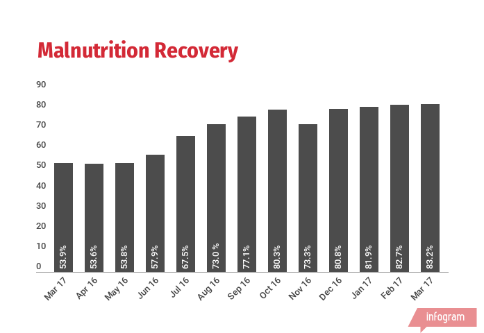 Malnutrition Recovery Rate