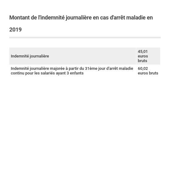 Indemnites Journalieres Calcul Et Paiement Capital Fr